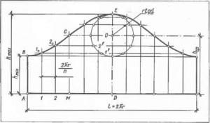 Развертка кругового цилиндра, усеченного плоскостью
